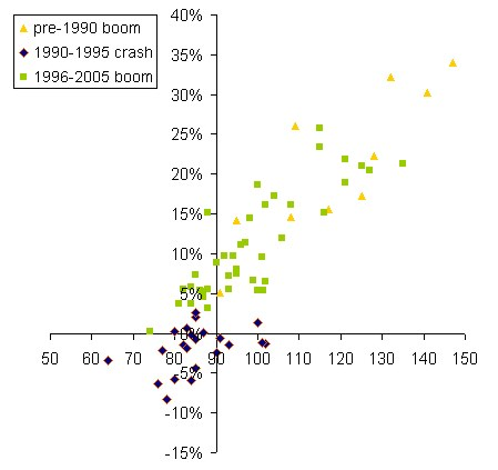 house price inflation and BoE approvals correlation